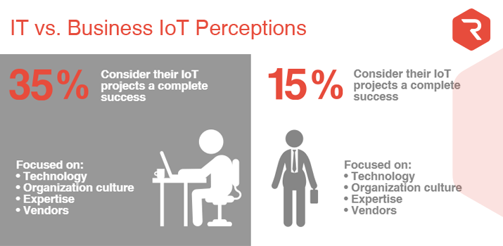 IT vs. Business IoT Perceptions
