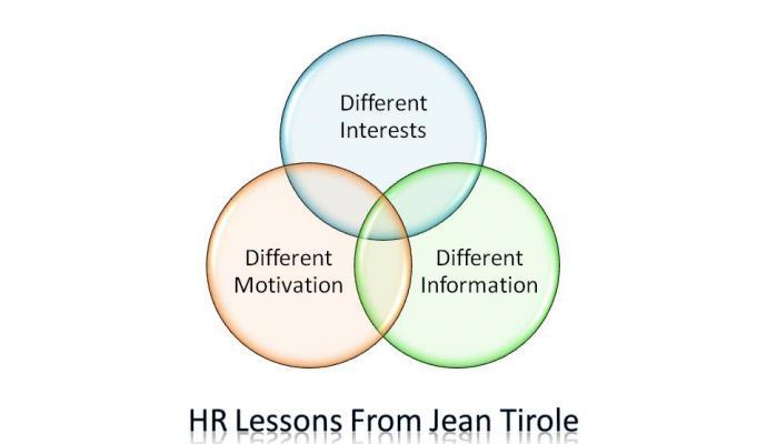 HR Lessons Jean Tirole